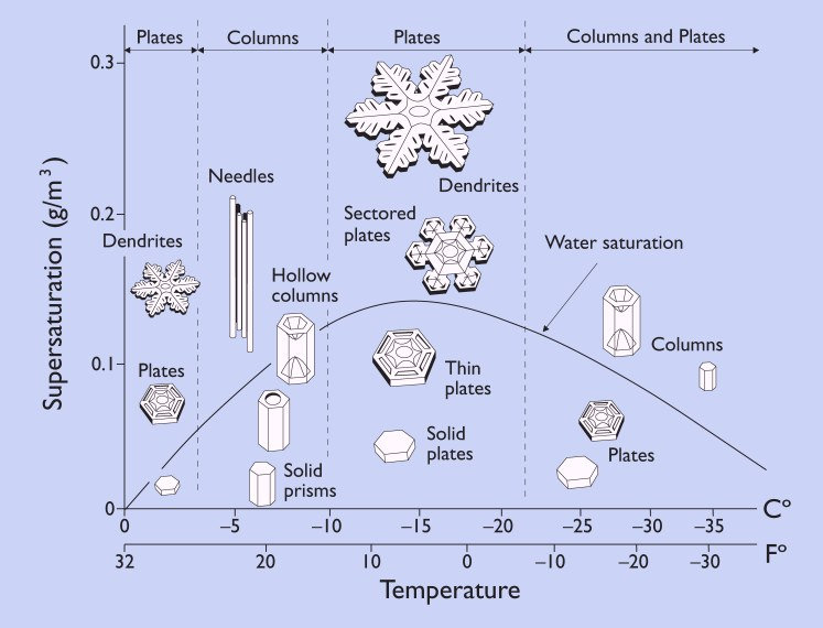 Introduction to Atmospheric Science Table of Contents
